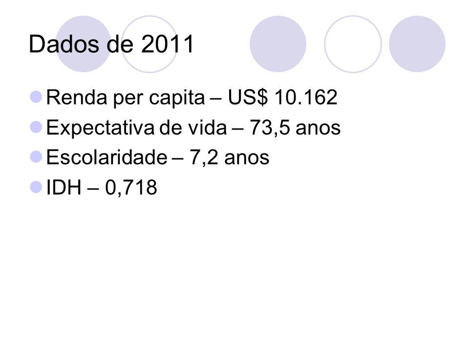 Dados de 2011 Renda per capita – US$ 10.162 Expectativa de vida – 73,5 anos Escolaridade – 7,2 anos IDH – 0,718