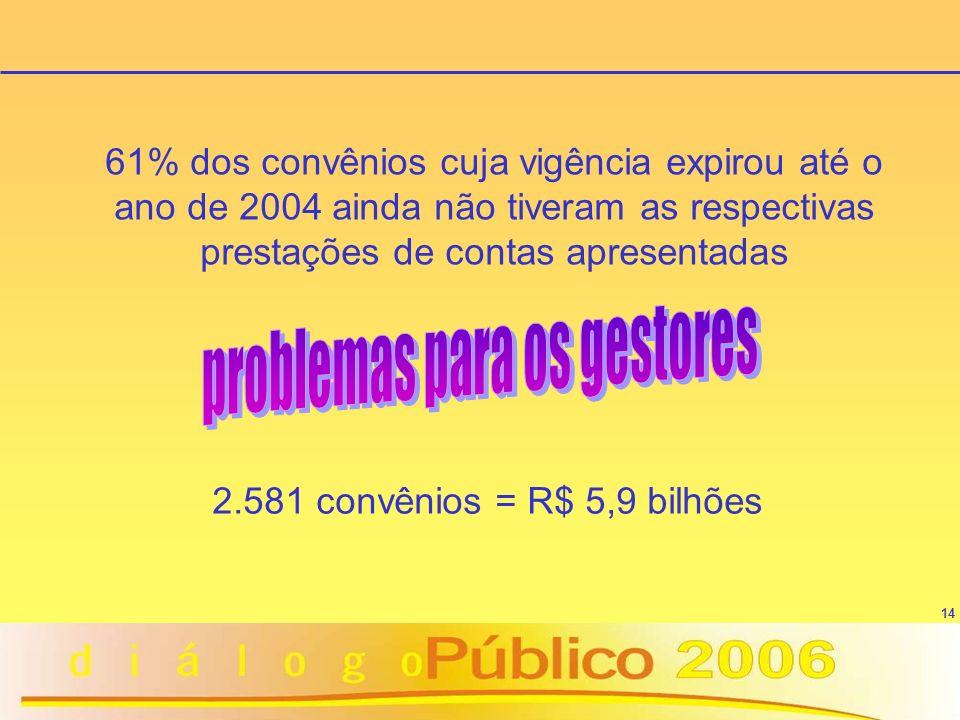 14 61% dos convênios cuja vigência expirou até o ano de 2004 ainda não tiveram as respectivas prestações de contas apresentadas 2.581 convênios = R$ 5