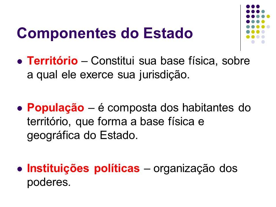 Componentes do Estado Território – Constitui sua base física, sobre a qual ele exerce sua jurisdição. População – é composta dos habitantes do territó