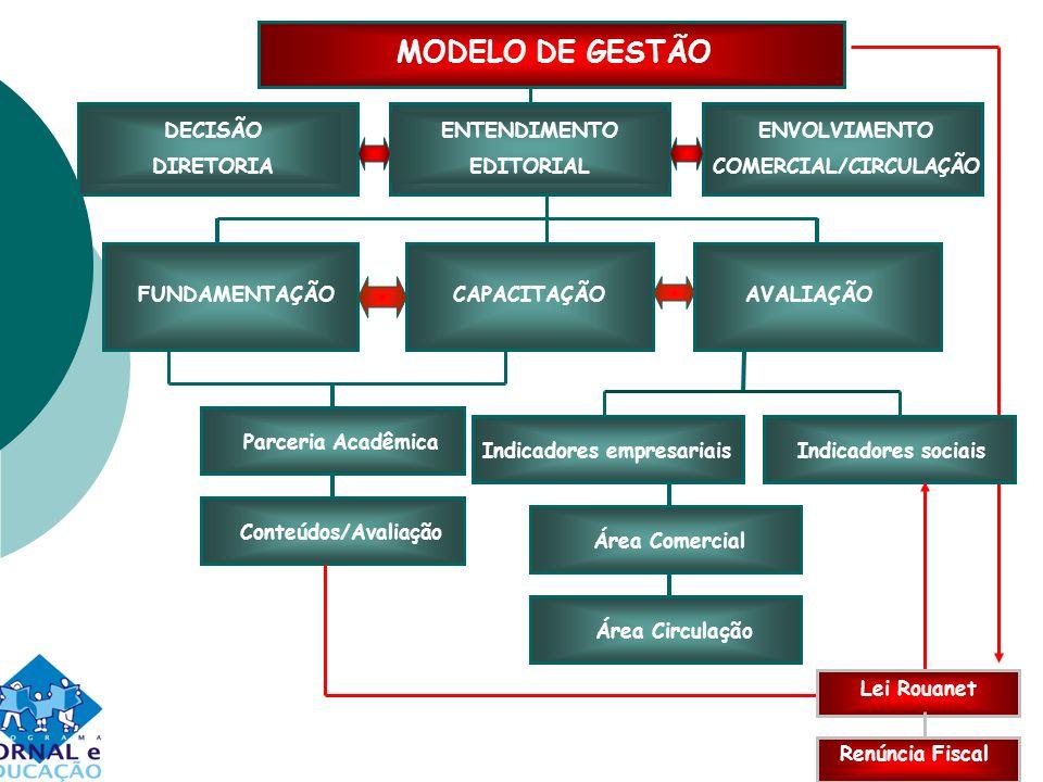 MODELO DE GESTÃO Parceria Acadêmica Conteúdos/Avaliação DECISÃO DIRETORIA ENTENDIMENTO EDITORIAL ENVOLVIMENTO COMERCIAL/CIRCULAÇÃO FUNDAMENTAÇÃOCAPACITAÇÃOAVALIAÇÃOIndicadores sociaisIndicadores empresariais Área Comercial Área Circulação Lei Rouanet Renúncia Fiscal