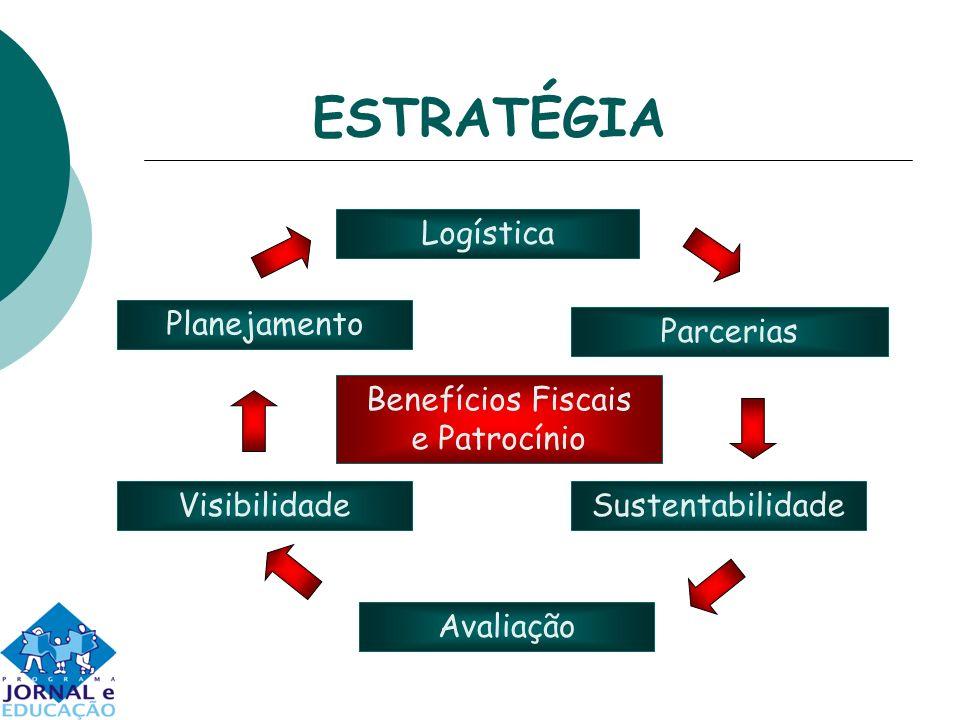 ESTRATÉGIA Parcerias Planejamento Logística Sustentabilidade Benefícios Fiscais e Patrocínio Visibilidade Avaliação