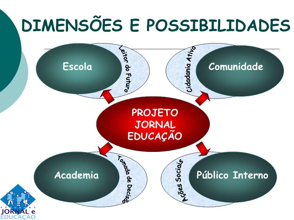 DIMENSÕES E POSSIBILIDADES EscolaComunidade AcademiaPúblico Interno PROJETO JORNAL EDUCAÇÃO