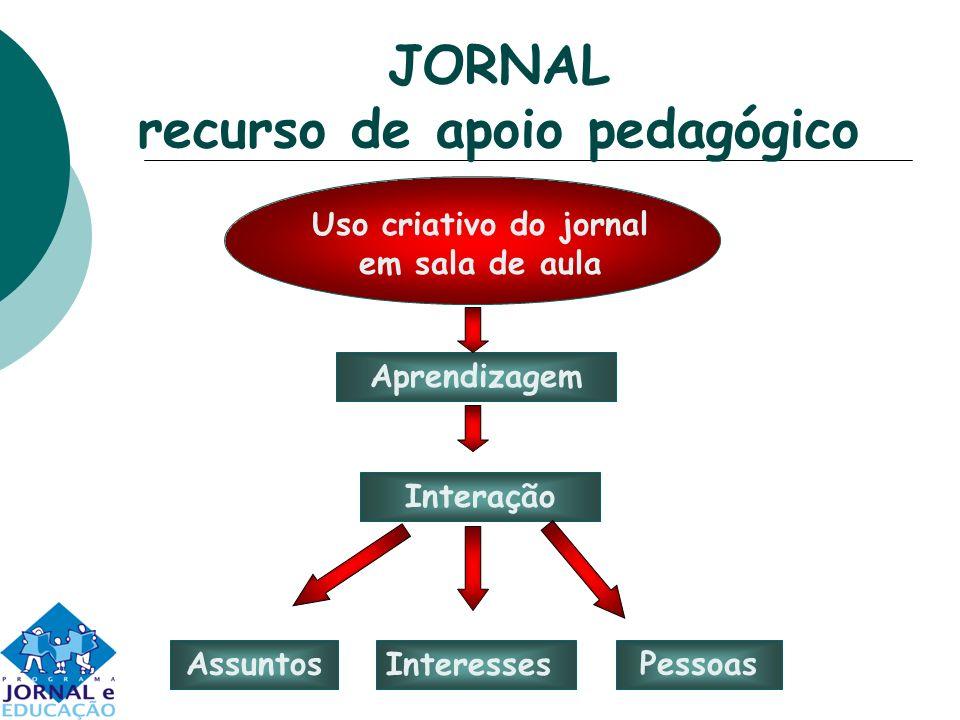 JORNAL recurso de apoio pedagógico Aprendizagem Interação Assuntos Interesses Pessoas Uso criativo do jornal em sala de aula