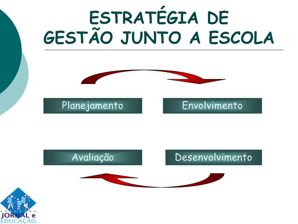 ESTRATÉGIA DE GESTÃO JUNTO A ESCOLA EnvolvimentoPlanejamento DesenvolvimentoAvaliação
