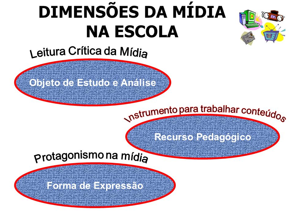 DIMENSÕES DA MÍDIA NA ESCOLA Objeto de Estudo e Análise Recurso Pedagógico Forma de Expressão
