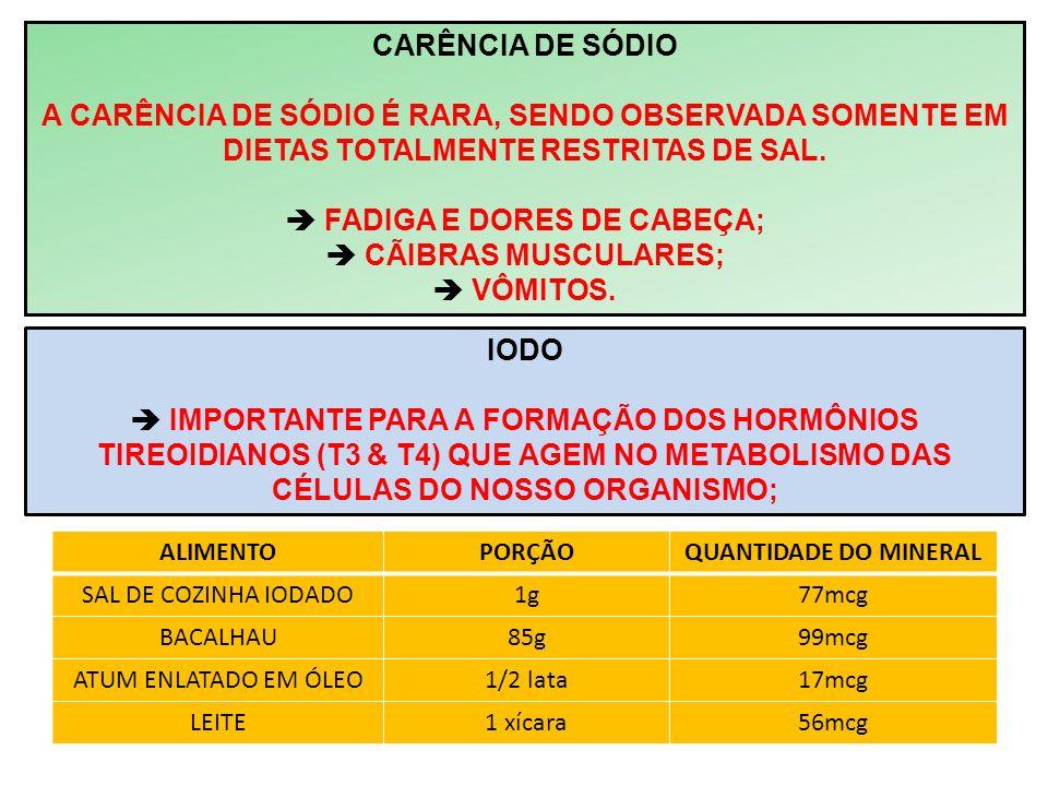 CARÊNCIA DE SÓDIO A CARÊNCIA DE SÓDIO É RARA, SENDO OBSERVADA SOMENTE EM DIETAS TOTALMENTE RESTRITAS DE SAL. FADIGA E DORES DE CABEÇA; CÃIBRAS MUSCULA