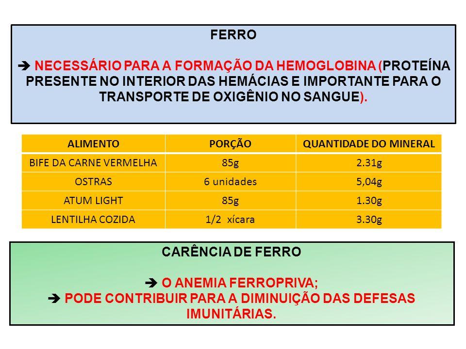 FERRO NECESSÁRIO PARA A FORMAÇÃO DA HEMOGLOBINA (PROTEÍNA PRESENTE NO INTERIOR DAS HEMÁCIAS E IMPORTANTE PARA O TRANSPORTE DE OXIGÊNIO NO SANGUE). ALI