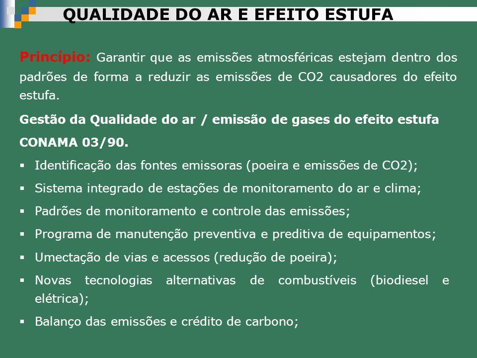 Gestão da Qualidade do ar / emissão de gases do efeito estufa CONAMA 03/90. Identificação das fontes emissoras (poeira e emissões de CO2); Sistema int
