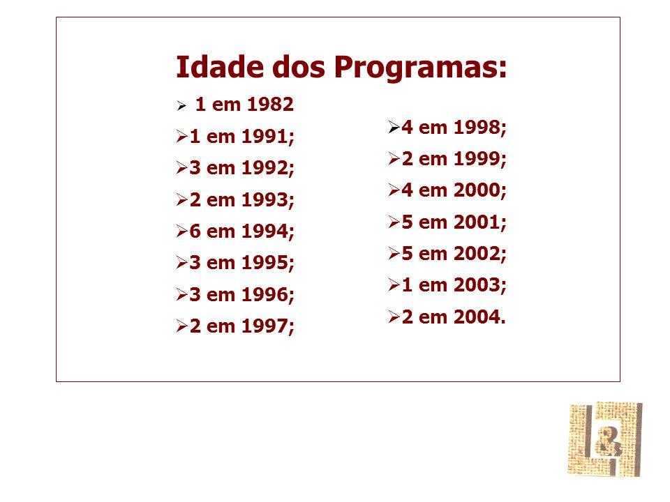 Idade dos Programas: 1 em 1982 1 em 1991; 3 em 1992; 2 em 1993; 6 em 1994; 3 em 1995; 3 em 1996; 2 em 1997; 4 em 1998; 2 em 1999; 4 em 2000; 5 em 2001; 5 em 2002; 1 em 2003; 2 em 2004.