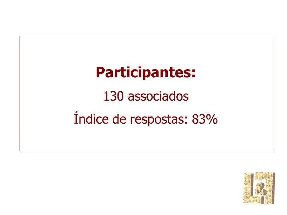 Participantes: 130 associados Índice de respostas: 83%