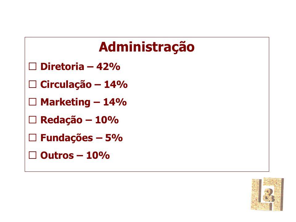 Administração  Diretoria – 42%  Circulação – 14%  Marketing – 14%  Redação – 10%  Fundações – 5%  Outros – 10%