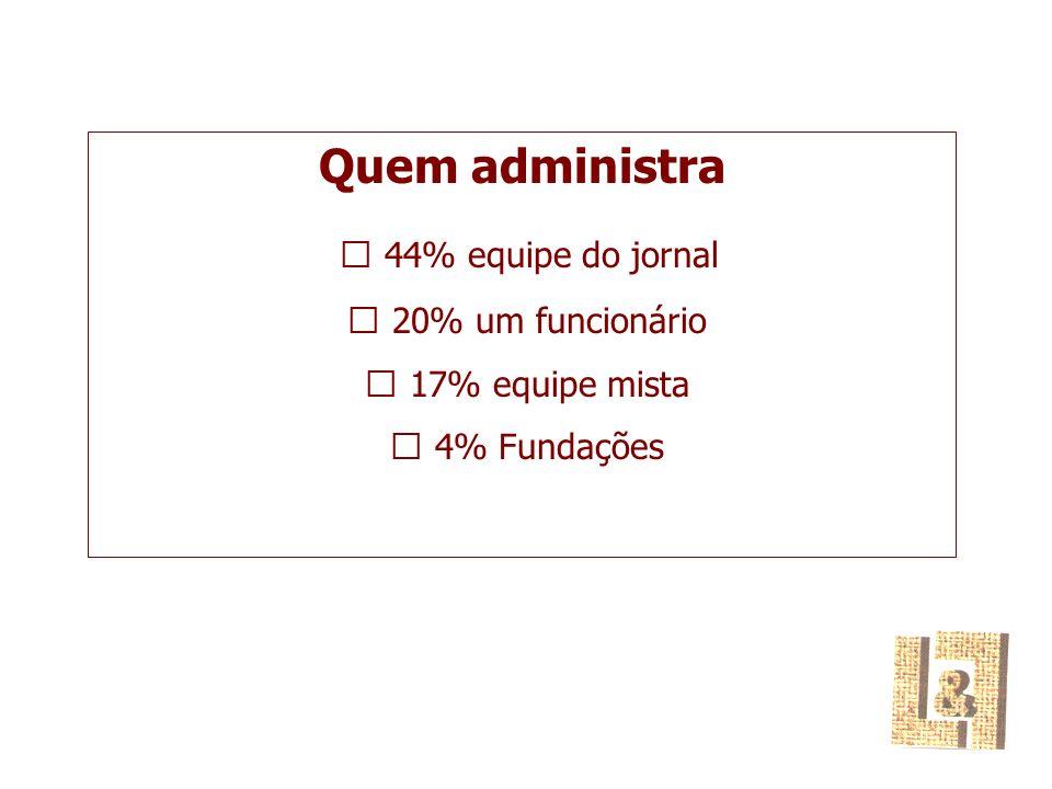 Quem administra  44% equipe do jornal  20% um funcionário  17% equipe mista  4% Fundações