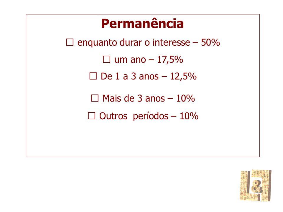 Permanência  enquanto durar o interesse – 50%  um ano – 17,5%  De 1 a 3 anos – 12,5%  Mais de 3 anos – 10%  Outros períodos – 10%