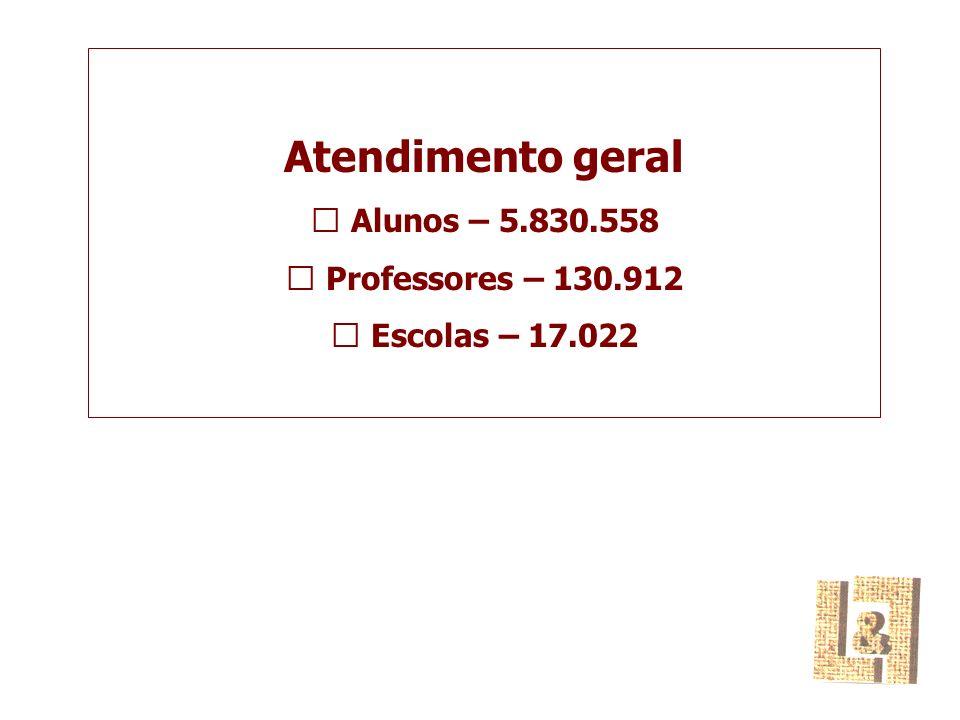 Atendimento geral  Alunos – 5.830.558  Professores – 130.912  Escolas – 17.022