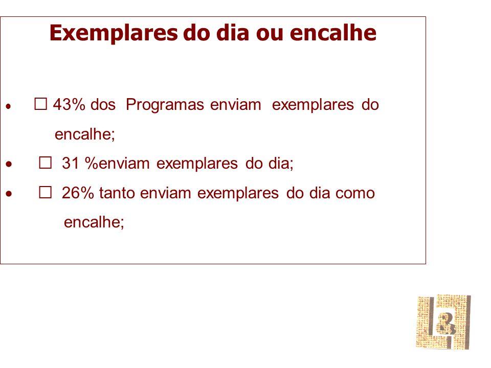 Exemplares do dia ou encalhe  43% dos Programas enviam exemplares do encalhe;  31 %enviam exemplares do dia;  26% tanto enviam exemplares do dia como encalhe;