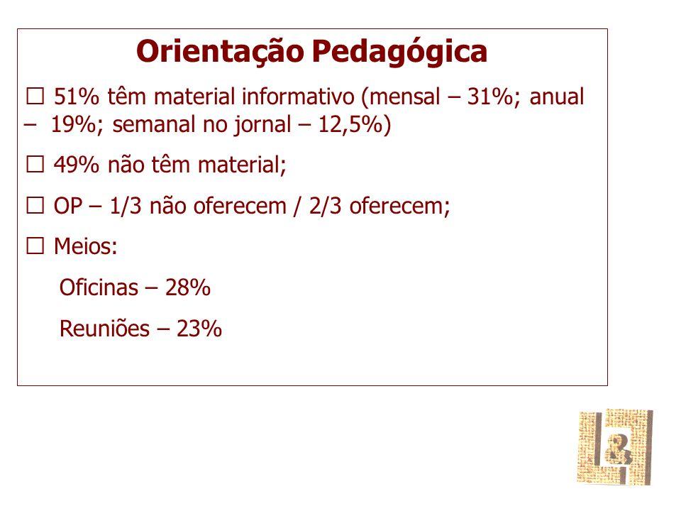 Orientação Pedagógica  51% têm material informativo (mensal – 31%; anual – 19%; semanal no jornal – 12,5%)  49% não têm material;  OP – 1/3 não oferecem / 2/3 oferecem;  Meios: Oficinas – 28% Reuniões – 23%