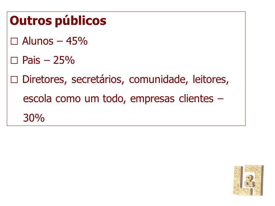Outros públicos  Alunos – 45%  Pais – 25%  Diretores, secretários, comunidade, leitores, escola como um todo, empresas clientes – 30%