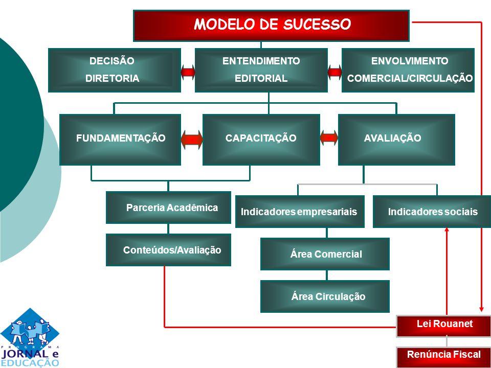 MODELO DE SUCESSO Parceria Acadêmica Conteúdos/Avaliação DECISÃO DIRETORIA ENTENDIMENTO EDITORIAL ENVOLVIMENTO COMERCIAL/CIRCULAÇÃO FUNDAMENTAÇÃOCAPAC