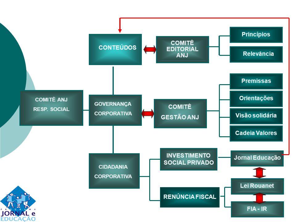 COMITÊ ANJ RESP. SOCIAL CONTEÚDOS GOVERNANÇA CORPORATIVA CIDADANIA CORPORATIVA COMITÊ EDITORIAL ANJ COMITÊ GESTÃO ANJ INVESTIMENTO SOCIAL PRIVADO RENÚ