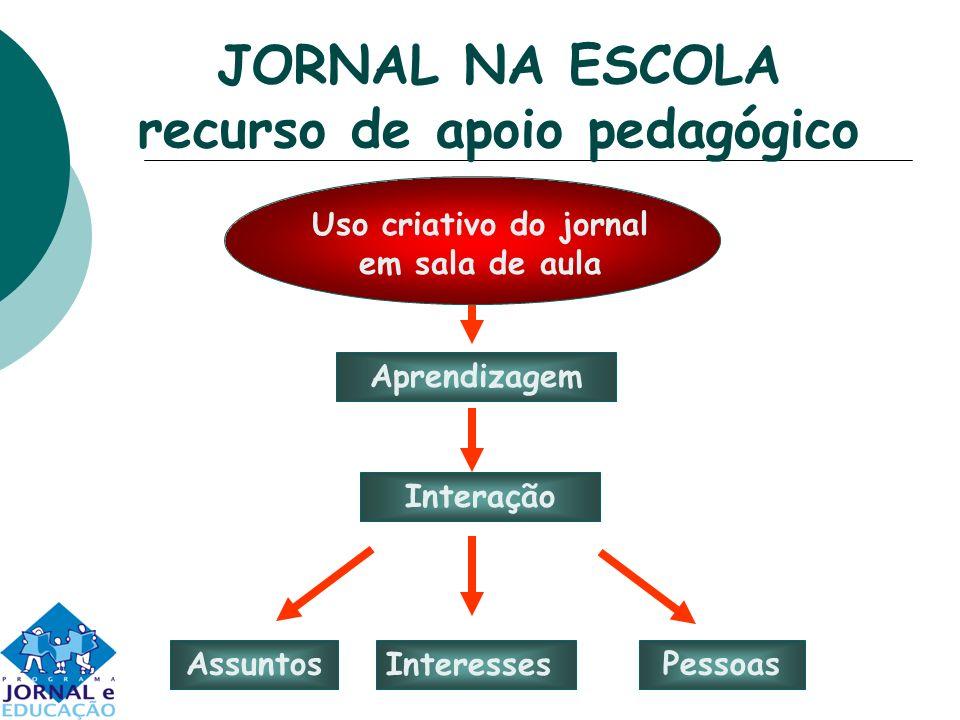 JORNAL NA ESCOLA recurso de apoio pedagógico Aprendizagem Interação Assuntos Interesses Pessoas Uso criativo do jornal em sala de aula
