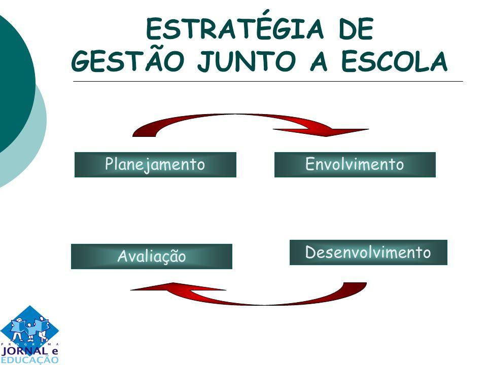 ESTRATÉGIA DE GESTÃO JUNTO A ESCOLA EnvolvimentoPlanejamento Desenvolvimento Avaliação