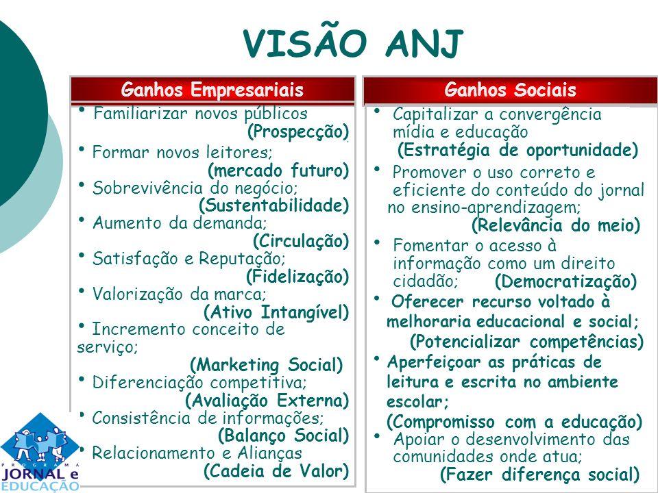 VISÃO ANJ Ganhos EmpresariaisGanhos Sociais Familiarizar novos públicos (Prospecção) Formar novos leitores; (mercado futuro) Sobrevivência do negócio;