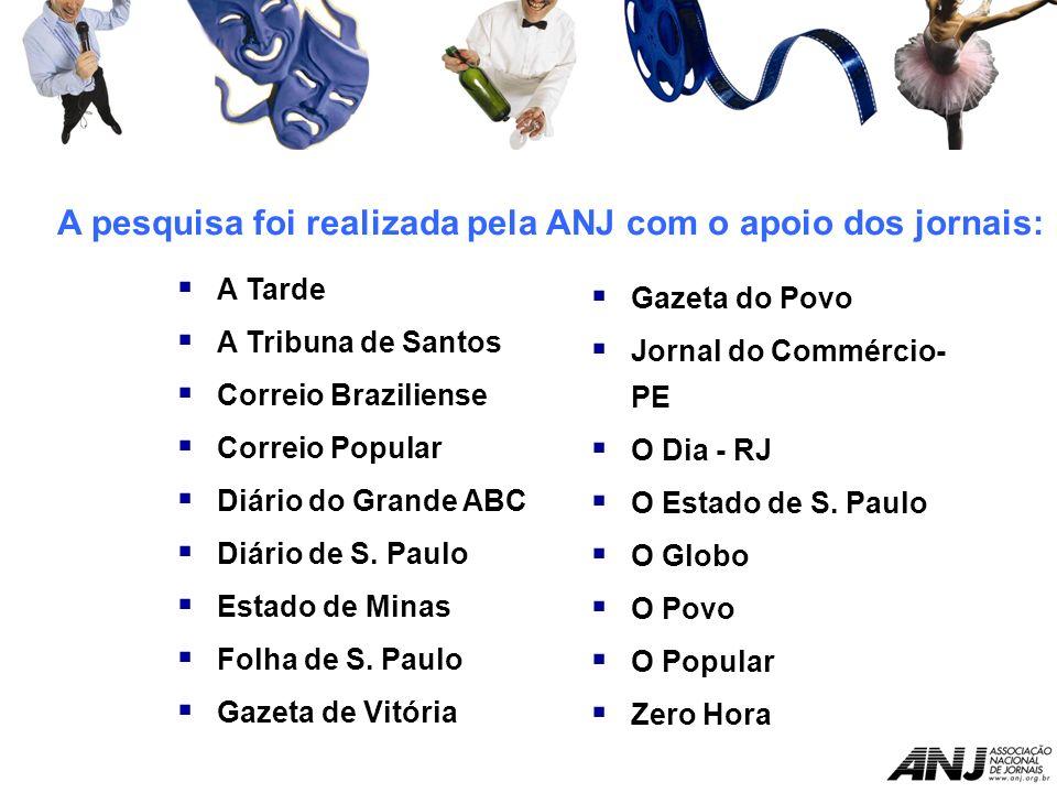A Tarde A Tribuna de Santos Correio Braziliense Correio Popular Diário do Grande ABC Diário de S.