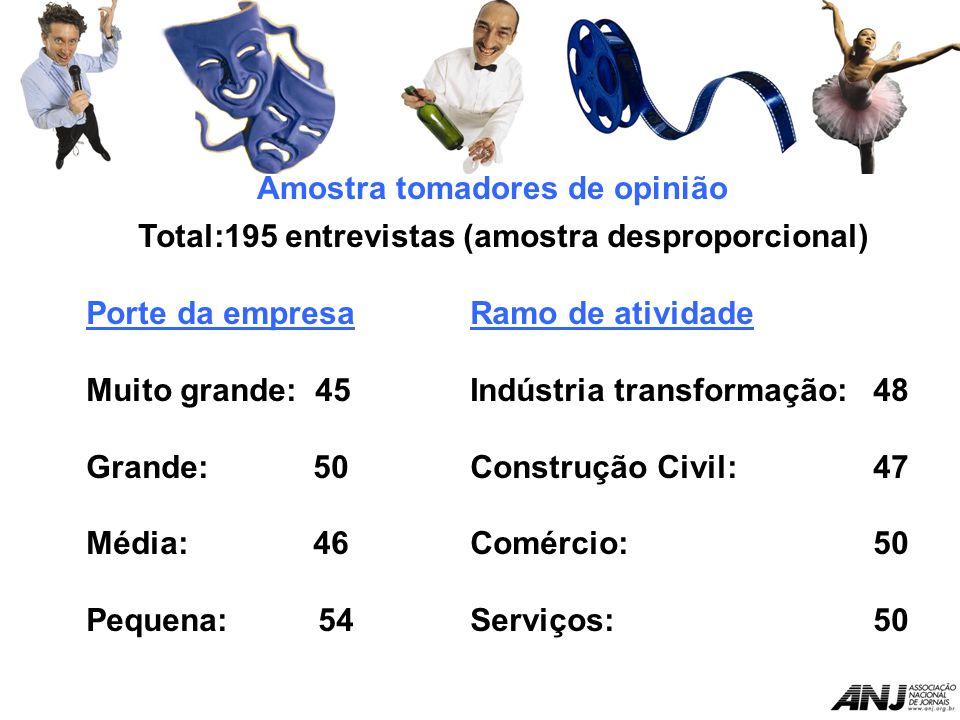 Amostra tomadores de opinião Total:195 entrevistas (amostra desproporcional) Porte da empresaRamo de atividade Muito grande: 45Indústria transformação: 48 Grande: 50Construção Civil: 47 Média: 46Comércio: 50 Pequena: 54Serviços: 50