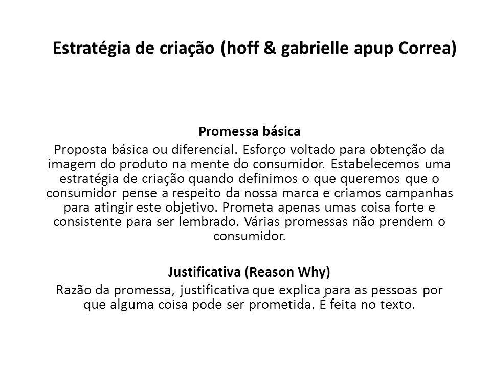 Estratégia de criação (hoff & gabrielle apup Correa) Promessa básica Proposta básica ou diferencial. Esforço voltado para obtenção da imagem do produt