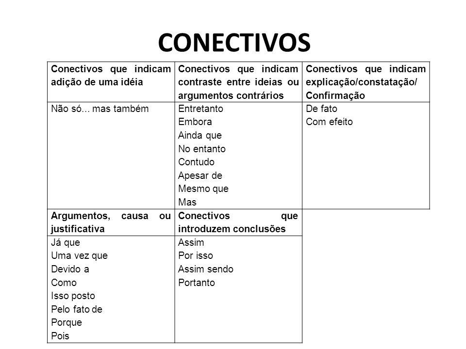 CONECTIVOS Conectivos que indicam adição de uma idéia Conectivos que indicam contraste entre ideias ou argumentos contrários Conectivos que indicam explicação/constatação/ Confirmação Não só...