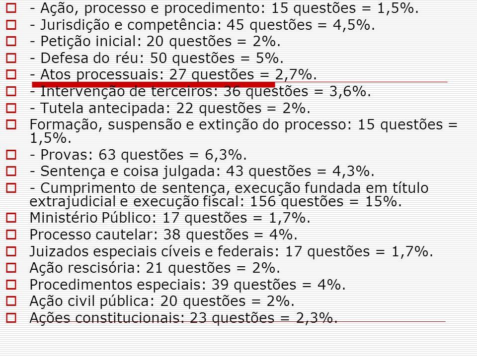 - Ação, processo e procedimento: 15 questões = 1,5%. - Jurisdição e competência: 45 questões = 4,5%. - Petição inicial: 20 questões = 2%. - Defesa do