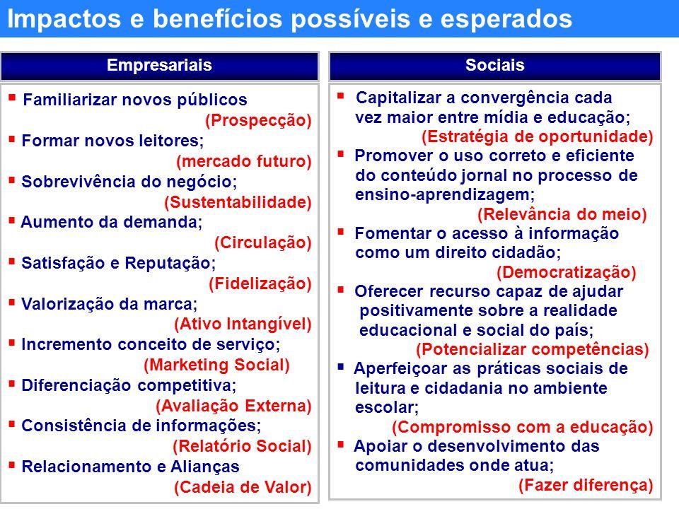 Familiarizar novos públicos (Prospecção) Formar novos leitores; (mercado futuro) Sobrevivência do negócio; (Sustentabilidade) Aumento da demanda; (Circulação) Satisfação e Reputação; (Fidelização) Valorização da marca; (Ativo Intangível) Incremento conceito de serviço; (Marketing Social) Diferenciação competitiva; (Avaliação Externa) Consistência de informações; (Relatório Social) Relacionamento e Alianças (Cadeia de Valor) Capitalizar a convergência cada vez maior entre mídia e educação; (Estratégia de oportunidade) Promover o uso correto e eficiente do conteúdo jornal no processo de ensino-aprendizagem; (Relevância do meio) Fomentar o acesso à informação como um direito cidadão; (Democratização) Oferecer recurso capaz de ajudar positivamente sobre a realidade educacional e social do país; (Potencializar competências) Aperfeiçoar as práticas sociais de leitura e cidadania no ambiente escolar; (Compromisso com a educação) Apoiar o desenvolvimento das comunidades onde atua; (Fazer diferença) EmpresariaisSociais Impactos e benefícios possíveis e esperados