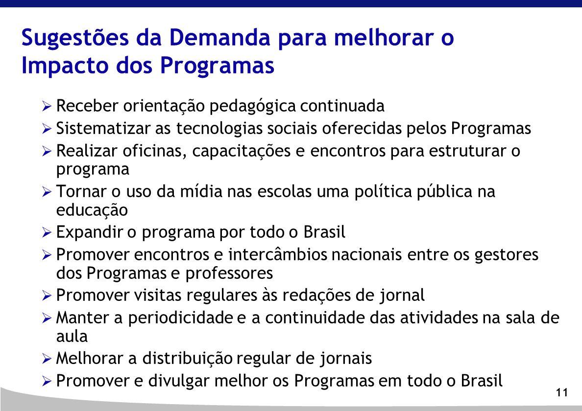 11 Sugestões da Demanda para melhorar o Impacto dos Programas Receber orientação pedagógica continuada Sistematizar as tecnologias sociais oferecidas