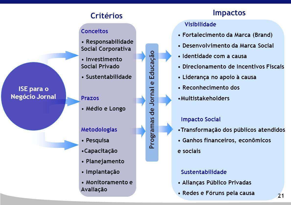 21 Programas de Jornal e Educação ISE para o Negócio Jornal Critérios Impactos Conceitos Responsabilidade Social Corporativa Investimento Social Priva