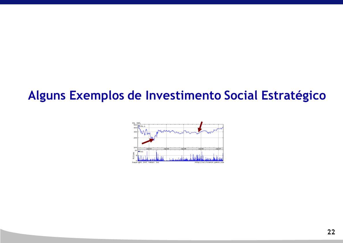22 Alguns Exemplos de Investimento Social Estratégico