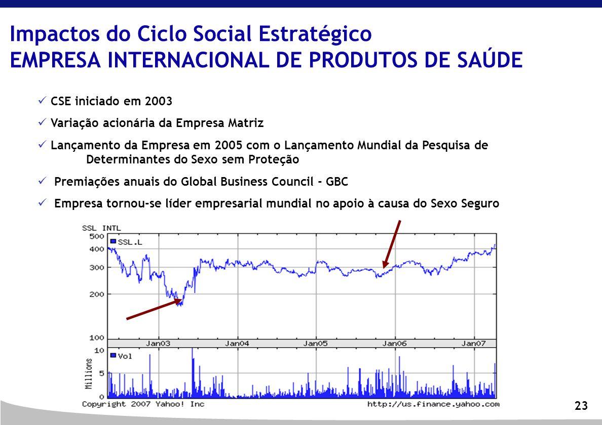 23 Impactos do Ciclo Social Estratégico EMPRESA INTERNACIONAL DE PRODUTOS DE SAÚDE CSE iniciado em 2003 Variação acionária da Empresa Matriz Lançament