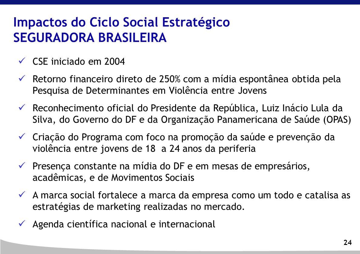 24 Impactos do Ciclo Social Estratégico SEGURADORA BRASILEIRA CSE iniciado em 2004 Retorno financeiro direto de 250% com a mídia espontânea obtida pel