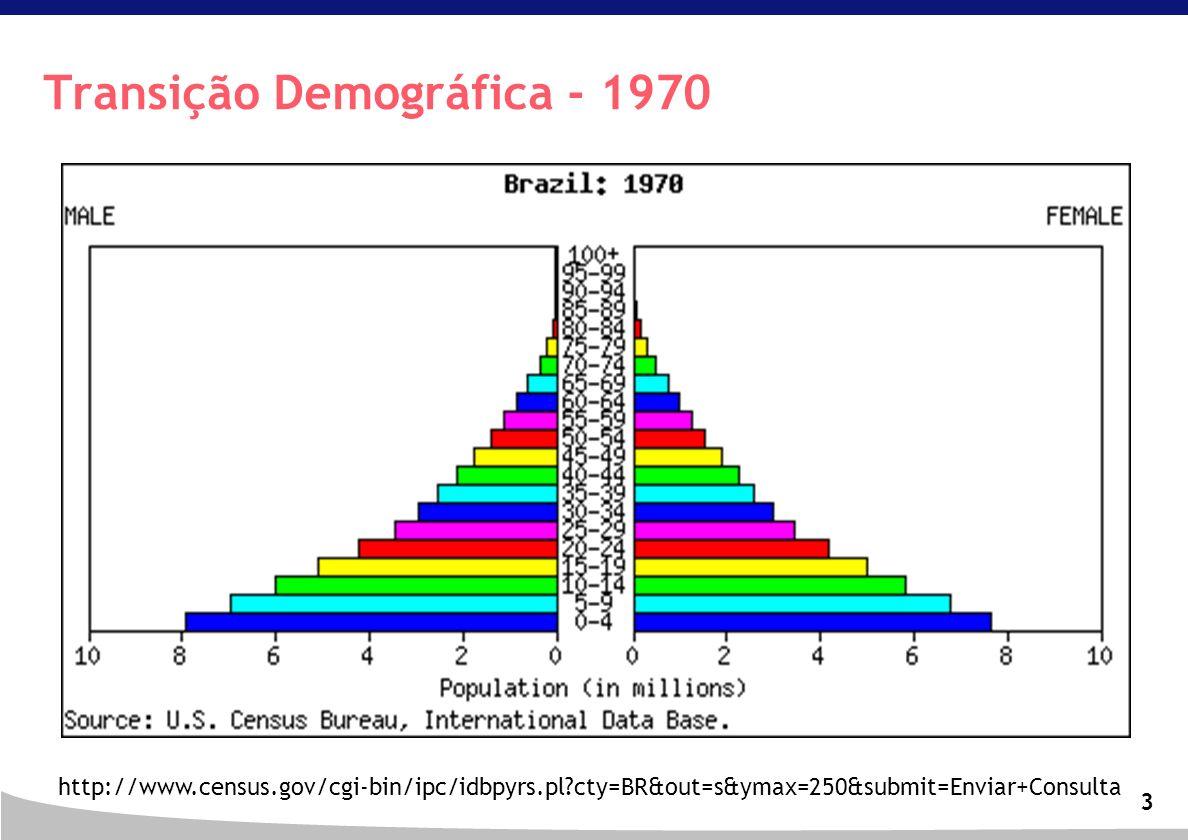 3 Transição Demográfica - 1970 http://www.census.gov/cgi-bin/ipc/idbpyrs.pl?cty=BR&out=s&ymax=250&submit=Enviar+Consulta