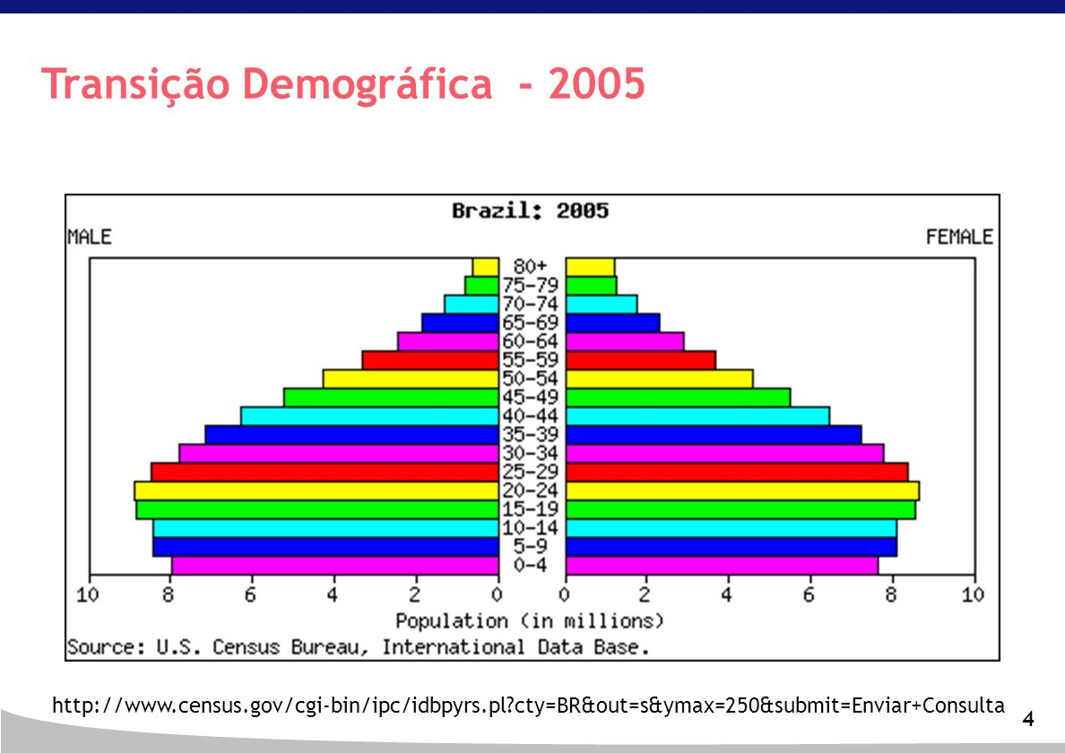 4 Transição Demográfica - 2005 http://www.census.gov/cgi-bin/ipc/idbpyrs.pl?cty=BR&out=s&ymax=250&submit=Enviar+Consulta