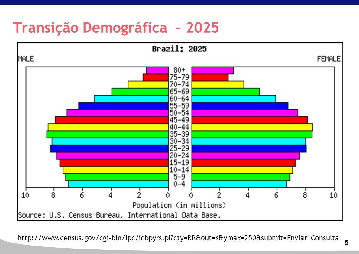 5 Transição Demográfica - 2025 http://www.census.gov/cgi-bin/ipc/idbpyrs.pl?cty=BR&out=s&ymax=250&submit=Enviar+Consulta