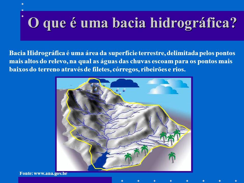 O que é uma bacia hidrográfica.