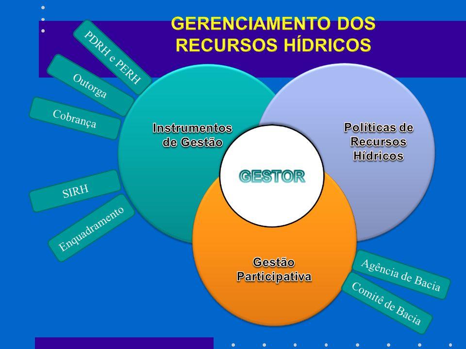SIRH PDRH e PERH Cobrança Outorga Enquadramento Comitê de Bacia Agência de Bacia