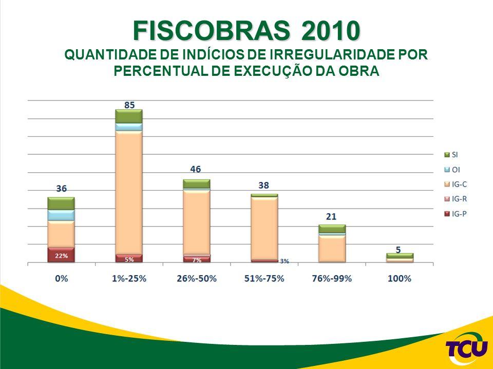 FISCOBRAS 2010 QUANTIDADE DE INDÍCIOS DE IRREGULARIDADE POR PERCENTUAL DE EXECUÇÃO DA OBRA