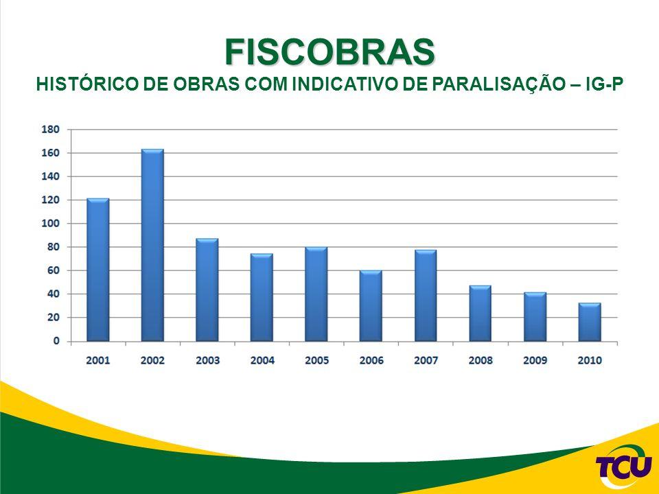 FISCOBRAS HISTÓRICO DE OBRAS COM INDICATIVO DE PARALISAÇÃO – IG-P