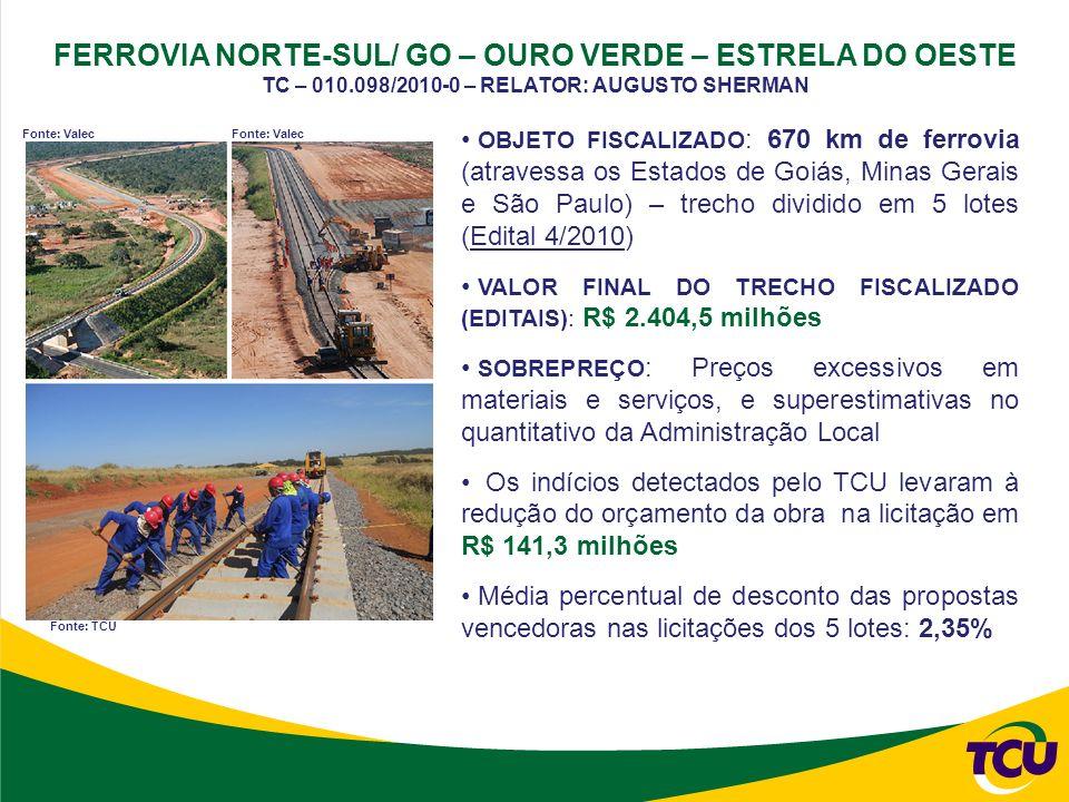 OBJETO FISCALIZADO : 670 km de ferrovia (atravessa os Estados de Goiás, Minas Gerais e São Paulo) – trecho dividido em 5 lotes (Edital 4/2010) VALOR FINAL DO TRECHO FISCALIZADO (EDITAIS): R$ 2.404,5 milhões SOBREPREÇO : Preços excessivos em materiais e serviços, e superestimativas no quantitativo da Administração Local Os indícios detectados pelo TCU levaram à redução do orçamento da obra na licitação em R$ 141,3 milhões Média percentual de desconto das propostas vencedoras nas licitações dos 5 lotes: 2,35% FERROVIA NORTE-SUL/ GO – OURO VERDE – ESTRELA DO OESTE TC – 010.098/2010-0 – RELATOR: AUGUSTO SHERMAN Fonte: Valec Fonte: TCU