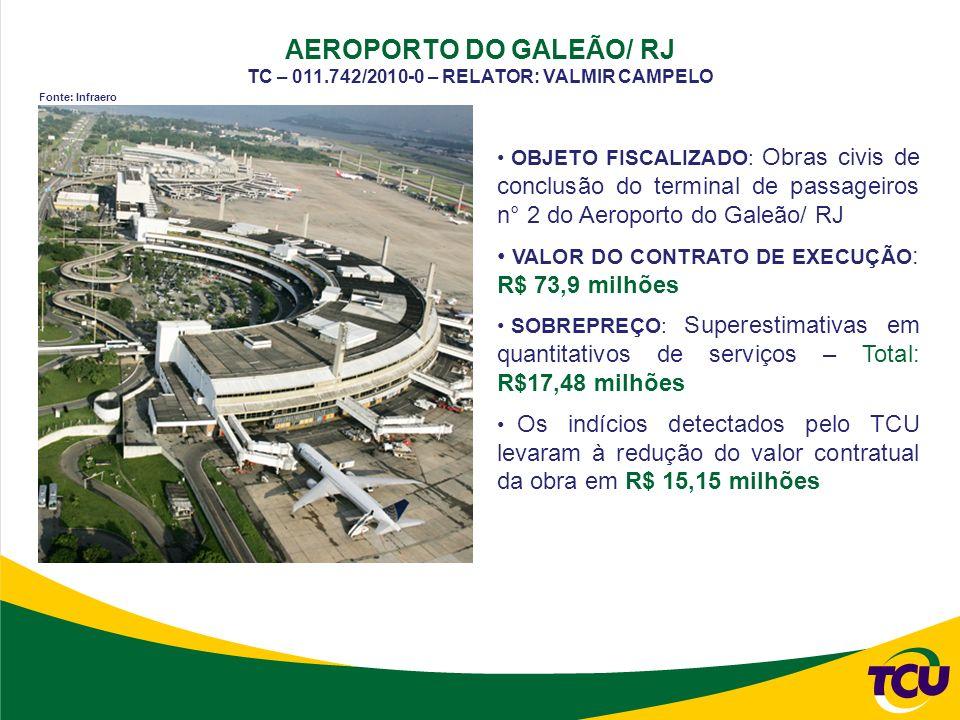 AEROPORTO DO GALEÃO/ RJ TC – 011.742/2010-0 – RELATOR: VALMIR CAMPELO OBJETO FISCALIZADO: Obras civis de conclusão do terminal de passageiros n° 2 do Aeroporto do Galeão/ RJ VALOR DO CONTRATO DE EXECUÇÃO : R$ 73,9 milhões SOBREPREÇO: Superestimativas em quantitativos de serviços – Total: R$17,48 milhões Os indícios detectados pelo TCU levaram à redução do valor contratual da obra em R$ 15,15 milhões Fonte: Infraero