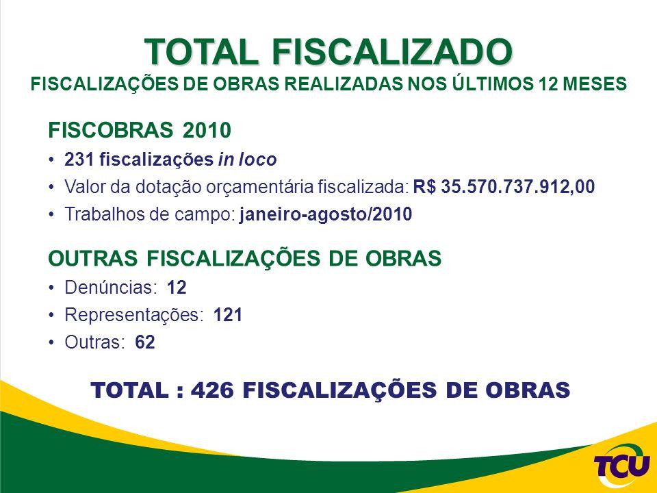 TOTAL FISCALIZADO FISCALIZAÇÕES DE OBRAS REALIZADAS NOS ÚLTIMOS 12 MESES FISCOBRAS 2010 231 fiscalizações in loco Valor da dotação orçamentária fiscalizada: R$ 35.570.737.912,00 Trabalhos de campo: janeiro-agosto/2010 OUTRAS FISCALIZAÇÕES DE OBRAS Denúncias: 12 Representações: 121 Outras: 62 TOTAL : 426 FISCALIZAÇÕES DE OBRAS