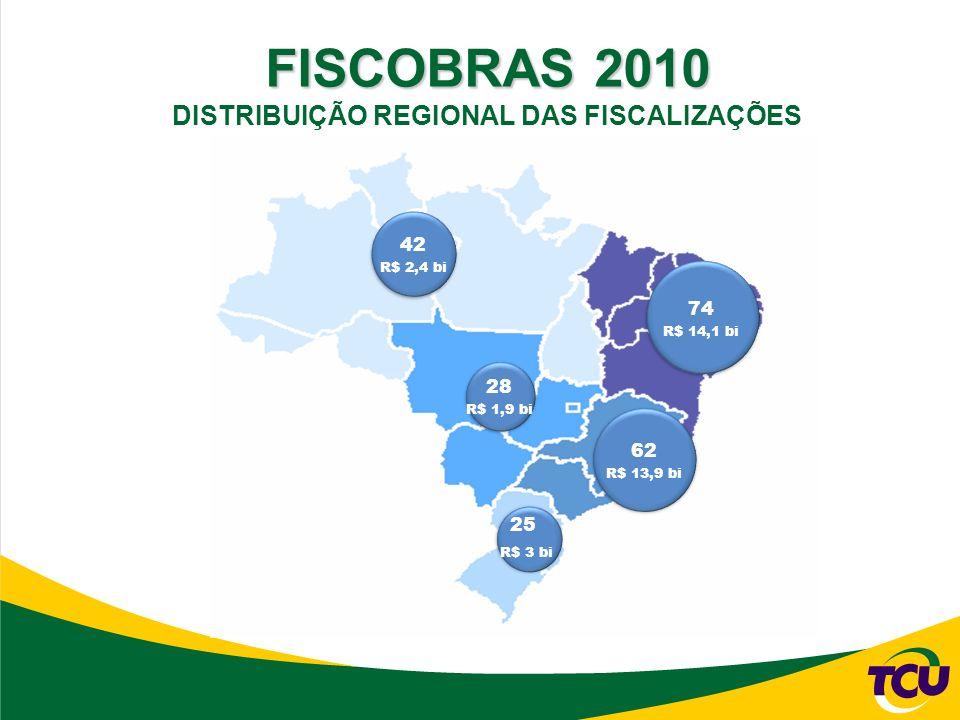 FISCOBRAS 2010 DISTRIBUIÇÃO REGIONAL DAS FISCALIZAÇÕES