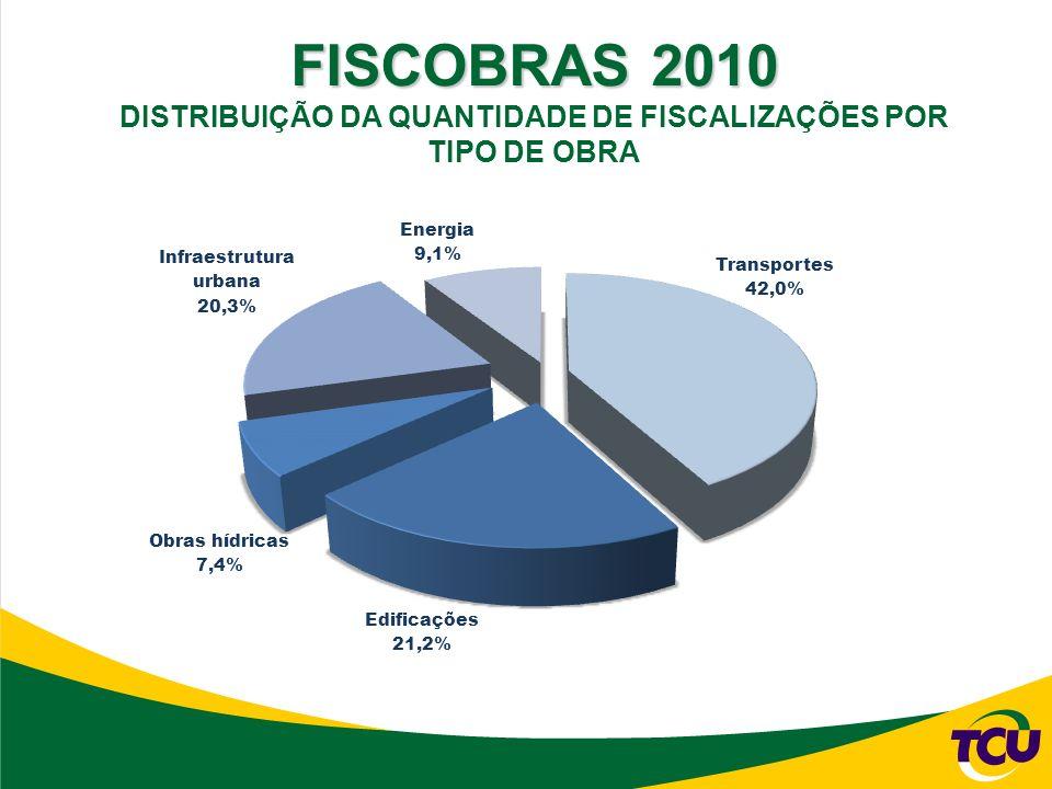 FISCOBRAS 2010 DISTRIBUIÇÃO DA QUANTIDADE DE FISCALIZAÇÕES POR TIPO DE OBRA