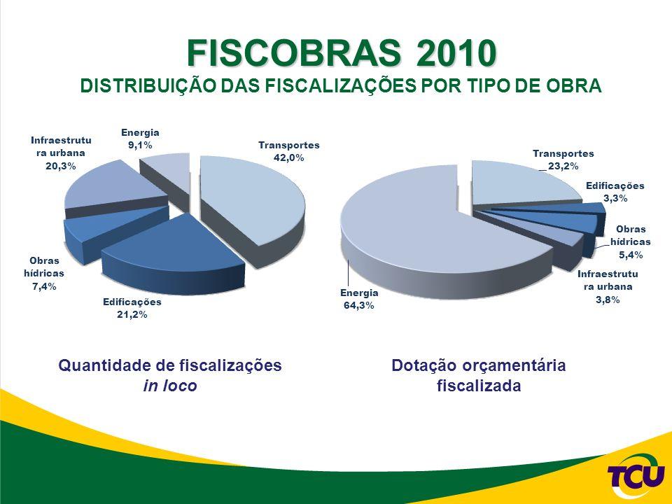 Quantidade de fiscalizações in loco Dotação orçamentária fiscalizada FISCOBRAS 2010 DISTRIBUIÇÃO DAS FISCALIZAÇÕES POR TIPO DE OBRA